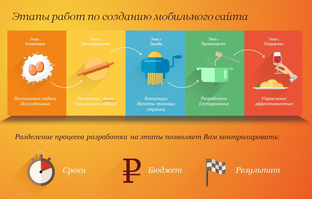 Процесс разработки дизайна